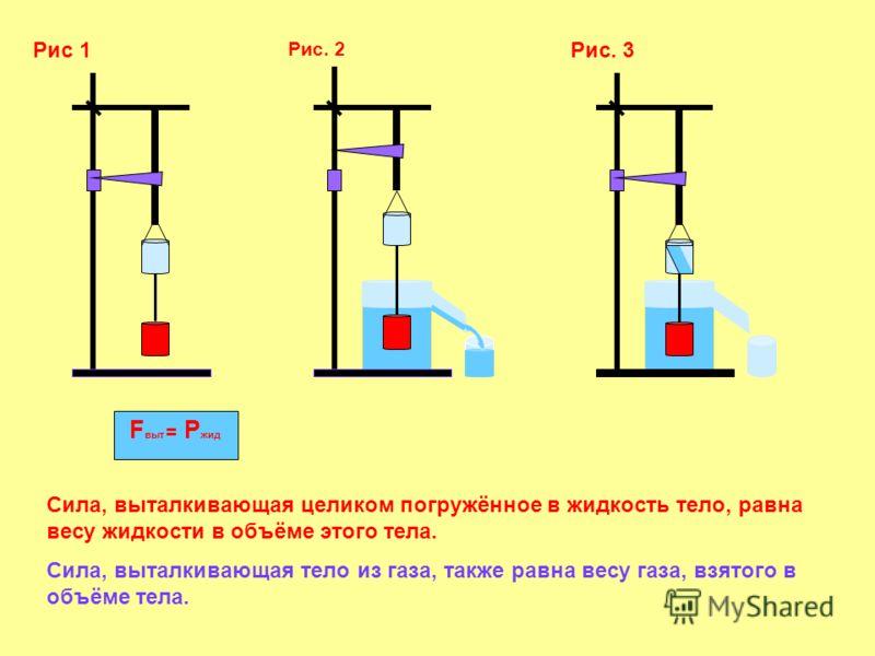 Рис 1 Рис. 2 Рис. 3 F выт = Р жид Сила, выталкивающая целиком погружённое в жидкость тело, равна весу жидкости в объёме этого тела. Сила, выталкивающая тело из газа, также равна весу газа, взятого в объёме тела.