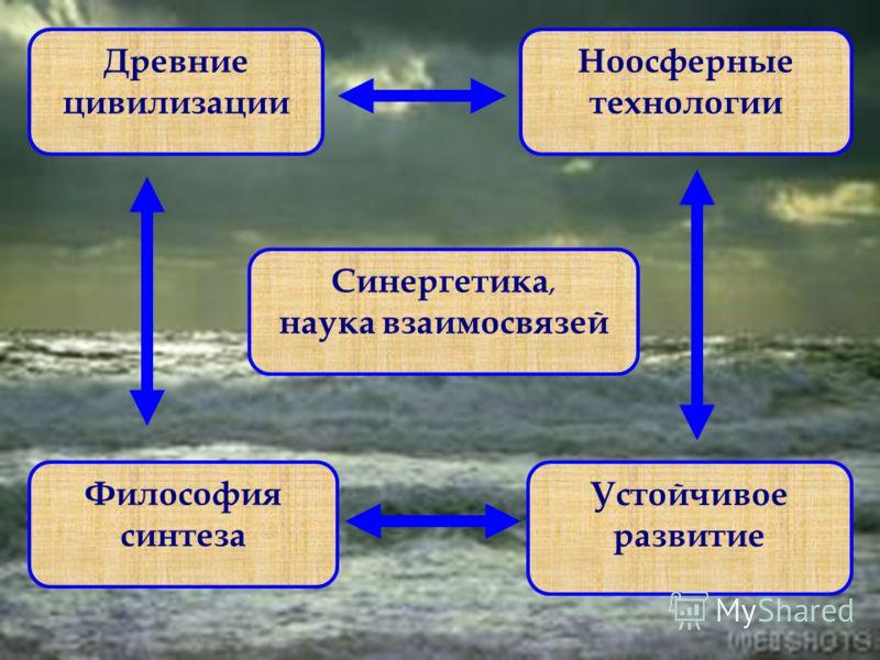 5 Древние цивилизации Ноосферные технологии Синергетика, наука взаимосвязей Философия синтеза Устойчивое развитие