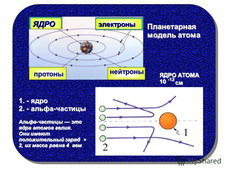 ЯДРО электроны протоны нейтроны Планетарная модель атома 1. - ядро 2. - альфа-частицы ЯДРО АТОМА 10 -12 см Альфа-частицы это ядра атомов гелия. Они имеют положительный заряд + 2, их масса равна 4 аем Они имеют положительный заряд + 2, их масса равна