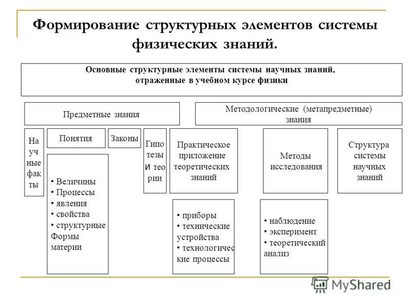 Основные структурные элементы