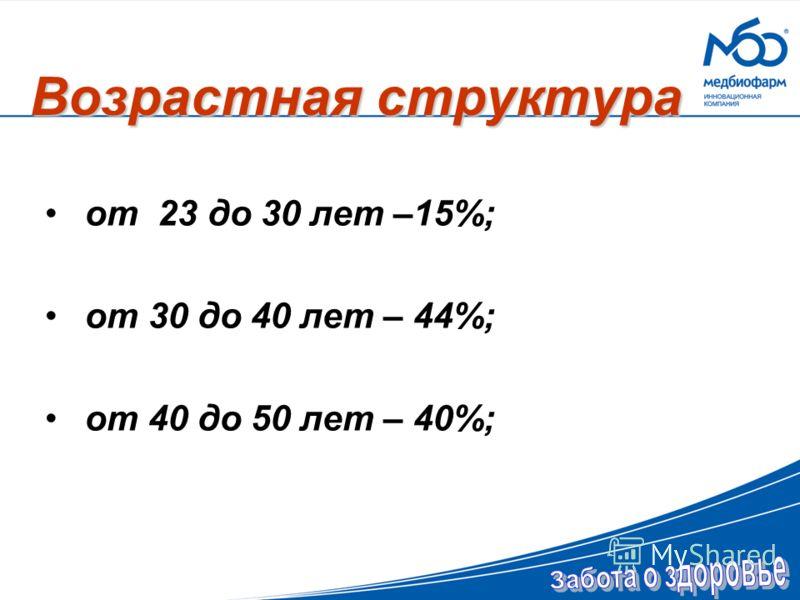 Возрастная структура от 23 до 30 лет –15%; от 30 до 40 лет – 44%; от 40 до 50 лет – 40%;