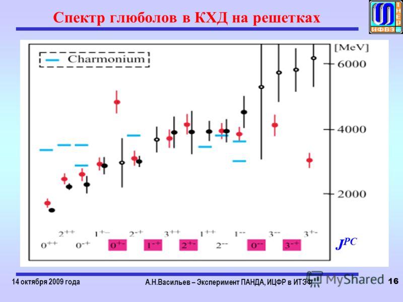 14 октября 2009 года А.Н.Васильев – Эксперимент ПАНДА, ИЦФР в ИТЭФ 16 Спектр глюболов в КХД на решетках J PC