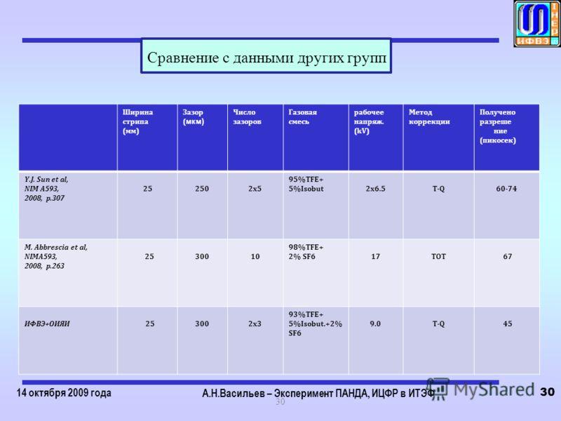 14 октября 2009 года А.Н.Васильев – Эксперимент ПАНДА, ИЦФР в ИТЭФ 30 Ширина стрипа (мм) Зазор ( мкм) Число зазоров Газовая смесь рабочее напряж. (kV) Метод коррекции Получено разреше ние (пикосек) Y.J. Sun et al, NIM A593, 2008, p.307 252502x5 95%TF