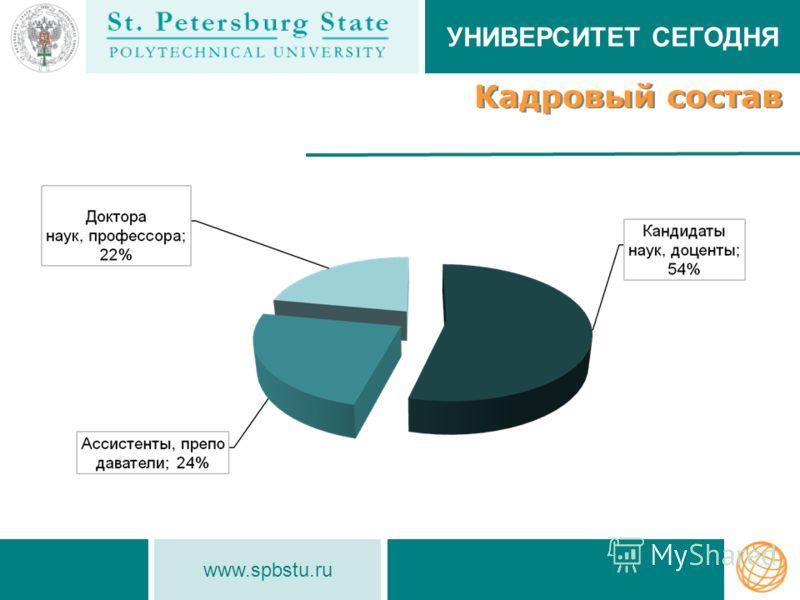 www.spbstu.ru Кадровый состав УНИВЕРСИТЕТ СЕГОДНЯ