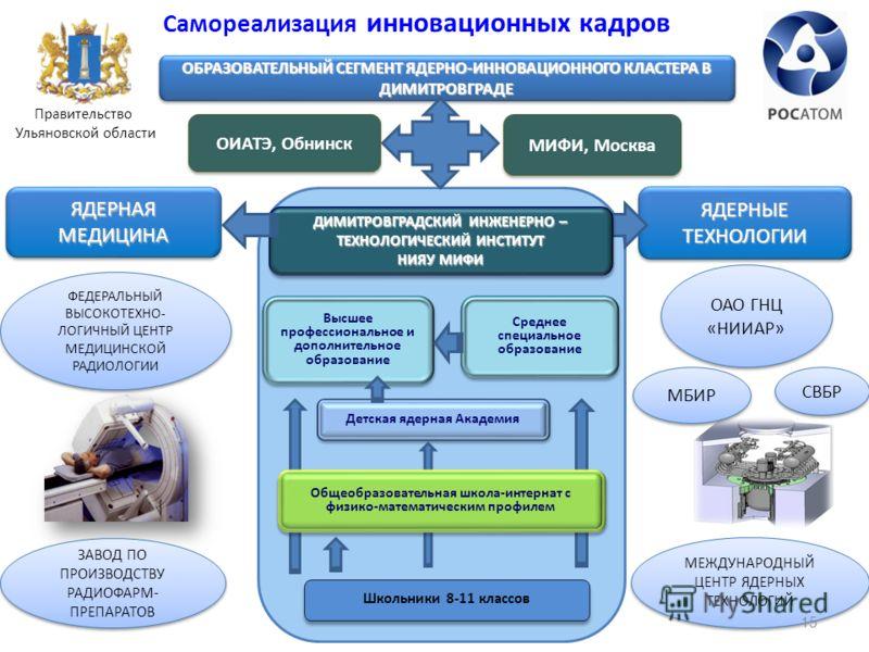 ЯДЕРНАЯ МЕДИЦИНА ЯДЕРНЫЕ ТЕХНОЛОГИИ ОБРАЗОВАТЕЛЬНЫЙ СЕГМЕНТ ЯДЕРНО-ИННОВАЦИОННОГО КЛАСТЕРА В ДИМИТРОВГРАДЕ МИФИ, Москва ОИАТЭ, Обнинск Детская ядерная Академия Среднее специальное образование Высшее профессиональное и дополнительное образование ДИМИТ