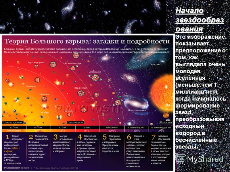 Начало звездообраз ования Это изображение показывает предположение о том, как выглядела очень молодая вселенная (меньше чем 1 миллиард лет), когда начиналось формирование звезд, преобразовывая исходный водород в бесчисленные звезды.