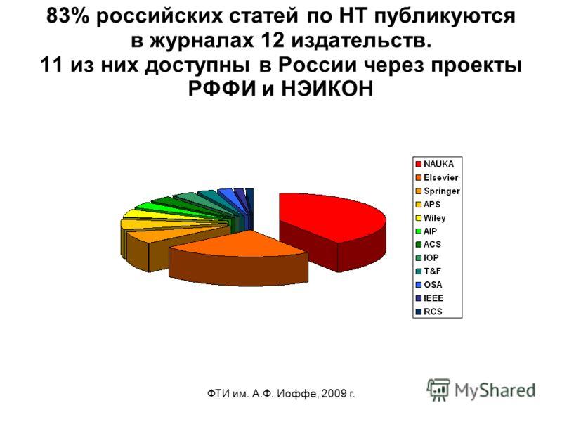 ФТИ им. А.Ф. Иоффе, 2009 г. 83% российских статей по НТ публикуются в журналах 12 издательств. 11 из них доступны в России через проекты РФФИ и НЭИКОН