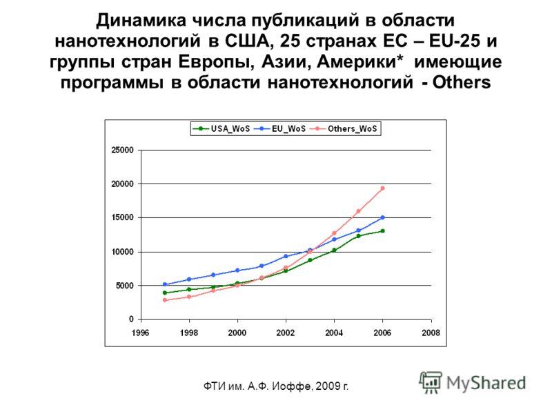 ФТИ им. А.Ф. Иоффе, 2009 г. Динамика числа публикаций в области нанотехнологий в США, 25 странах ЕС – EU-25 и группы стран Европы, Азии, Америки* имеющие программы в области нанотехнологий - Others