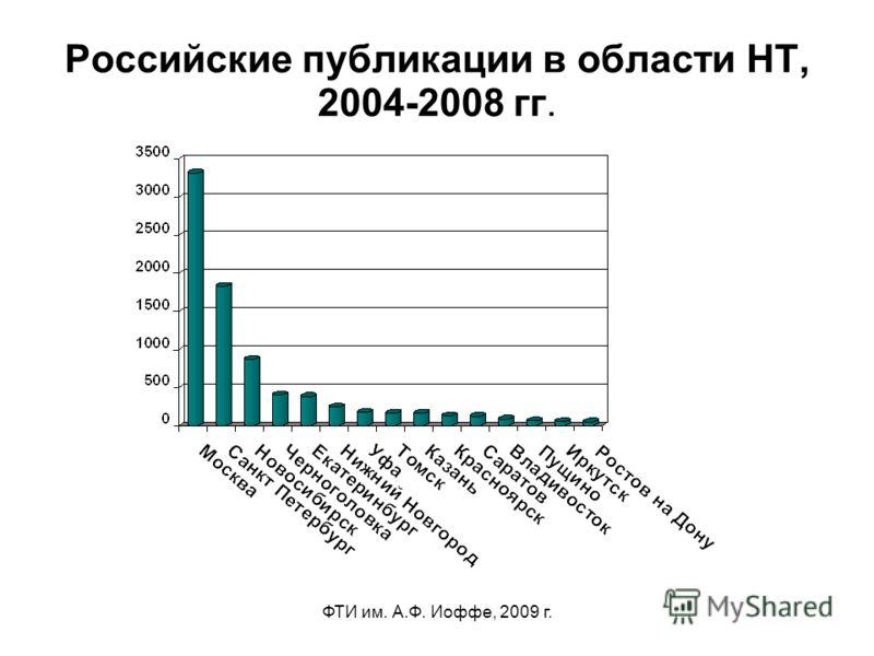 ФТИ им. А.Ф. Иоффе, 2009 г. Российские публикации в области НТ, 2004-2008 гг.