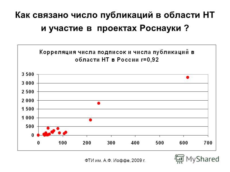 ФТИ им. А.Ф. Иоффе, 2009 г. Как связано число публикаций в области НТ и участие в проектах Роснауки ?