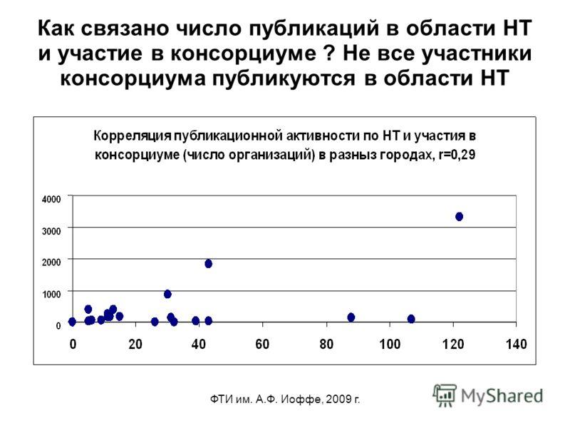ФТИ им. А.Ф. Иоффе, 2009 г. Как связано число публикаций в области НТ и участие в консорциуме ? Не все участники консорциума публикуются в области НТ