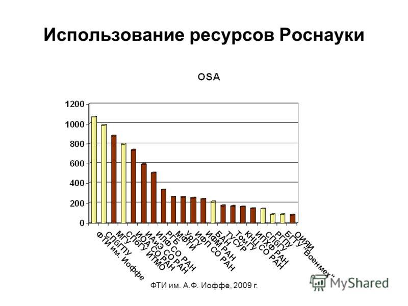 ФТИ им. А.Ф. Иоффе, 2009 г. Использование ресурсов Роснауки