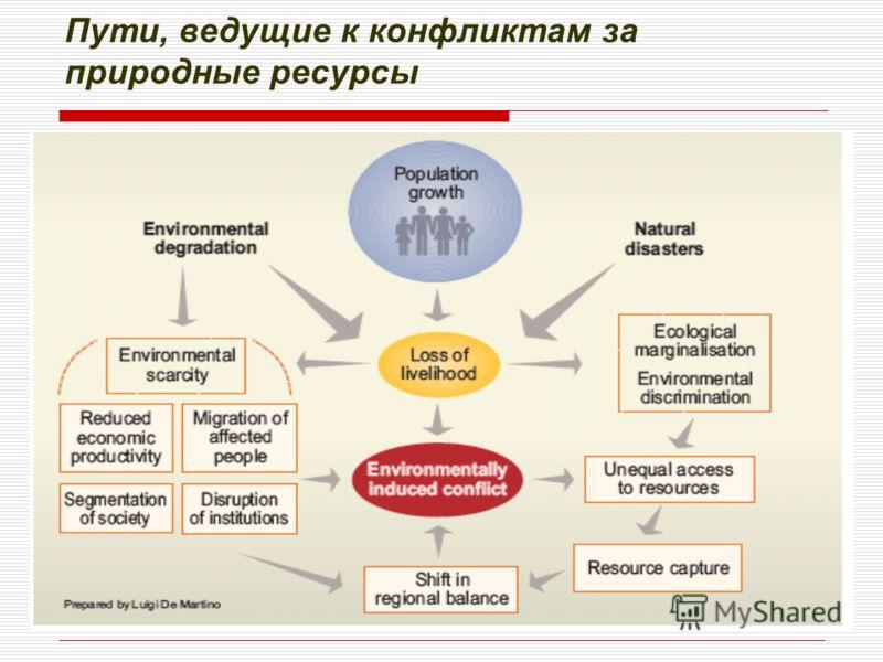 Пути, ведущие к конфликтам за природные ресурсы