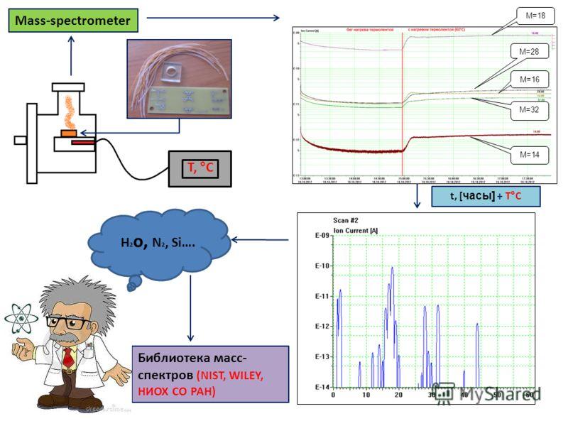 Mass-spectrometer Библиотека масс- спектров (NIST, WILEY, НИОХ СО РАН) T, °С H 2 o, N 2, Si…. М=18 М=28 М=32 М=14 М=16 t, [ часы] + T°С