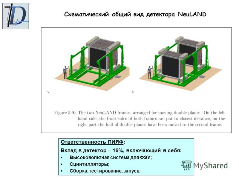 Схематический общий вид детектора NeuLAND Ответственность ПИЯФ: Вклад в детектор – 16%, включающий в себя: Высоковольтная система для ФЭУ; Сцинтилляторы; Сборка, тестирование, запуск.