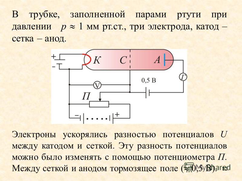 В трубке, заполненной парами ртути при давлении р 1 мм рт.ст., три электрода, катод – сетка – анод. Электроны ускорялись разностью потенциалов U между катодом и сеткой. Эту разность потенциалов можно было изменять с помощью потенциометра П. Между сет