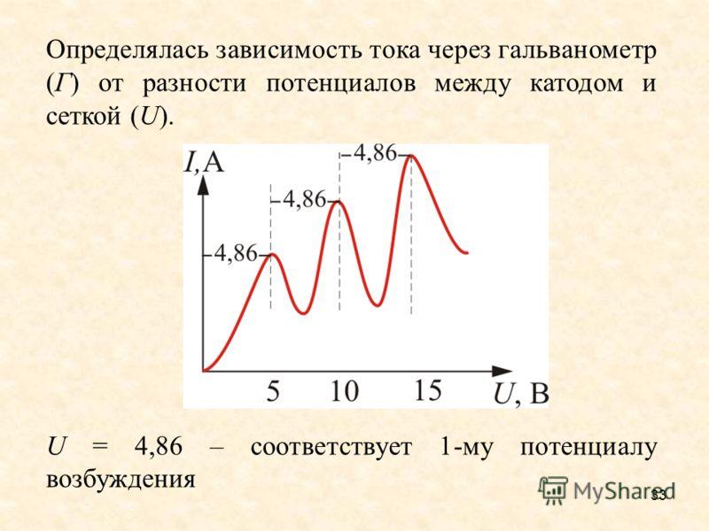 33 Определялась зависимость тока через гальванометр (Г) от разности потенциалов между катодом и сеткой (U). U = 4,86 – соответствует 1-му потенциалу возбуждения