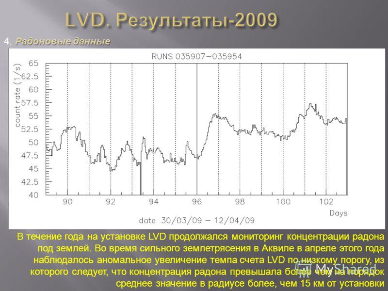 Радоновые данные 4. Радоновые данные В течение года на установке LVD продолжался мониторинг концентрации радона под землей. Во время сильного землетрясения в Аквиле в апреле этого года наблюдалось аномальное увеличение темпа счета LVD по низкому поро