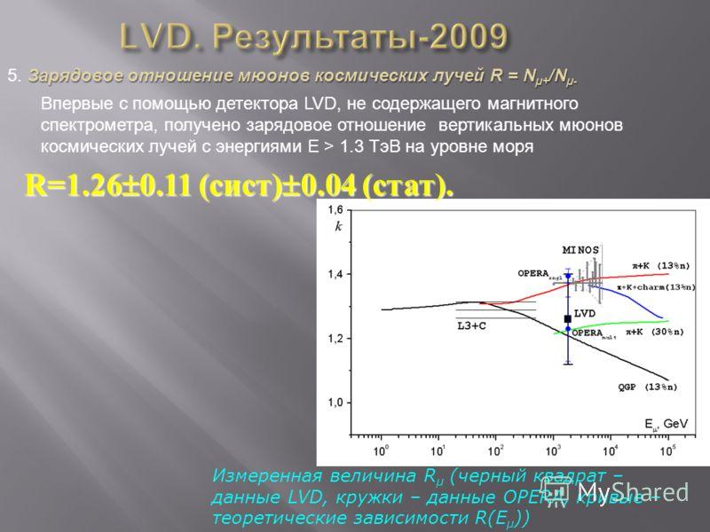 Зарядовое отношение мюонов космических лучей R = N µ+ /N µ- 5. Зарядовое отношение мюонов космических лучей R = N µ+ /N µ- Измеренная величина R µ (черный квадрат – данные LVD, кружки – данные OPERA, кривые – теоретические зависимости R(E µ )) R=1.26