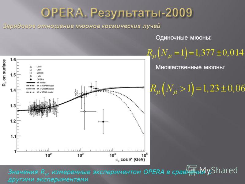Значения R µ, измеренные экспериментом OPERA в сравнении с другими экспериментами Одиночные мюоны: Множественные мюоны: Зарядовое отношение мюонов космических лучей