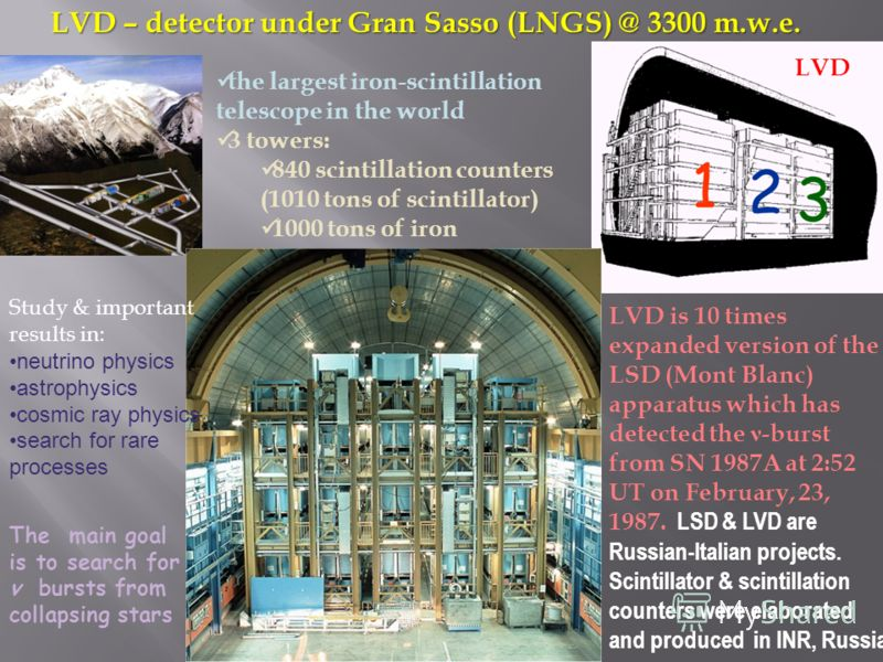 LVD – detector under Gran Sasso (LNGS) @ 3300 m.w.e. LVD the largest iron-scintillation telescope in the world 3 towers: 840 scintillation counters (1010 tons of scintillator) 1000 tons of iron Study & important results in: neutrino physics astrophys