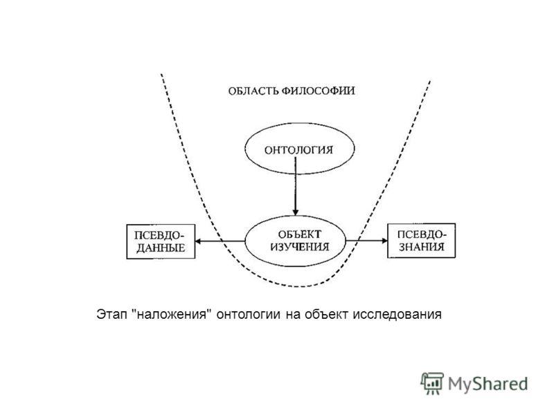Этап наложения онтологии на объект исследования