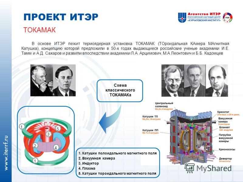 ПРОЕКТ ИТЭР ТОКАМАК В основе ИТЭР лежит термоядерная установка ТОКАМАК (ТОроидальная КАмера МАгнитная Катушка), концепцию которой предложили в 50-х годах выдающиеся российские ученые академики И.Е. Тамм и А.Д. Сахаров и развили впоследствии академики