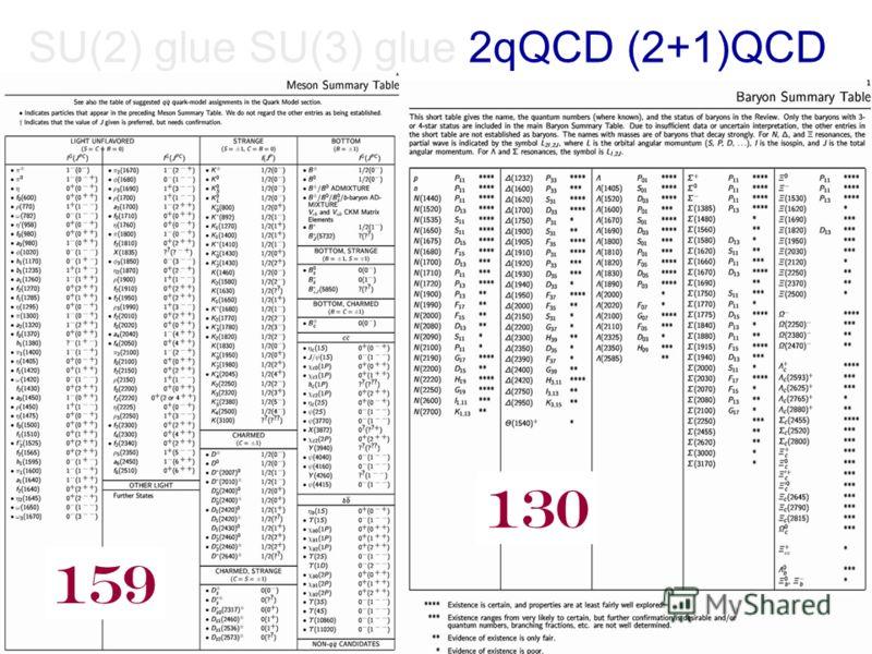 SU(2) glue SU(3) glue 2qQCD (2+1)QCD 159 130