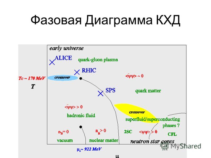 Фазовая Диаграмма КХД