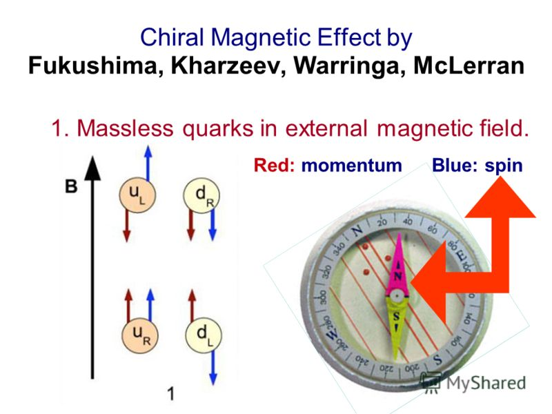 Chiral Magnetic Effect by Fukushima, Kharzeev, Warringa, McLerran 1. Massless quarks in external magnetic field. Red: momentum Blue: spin