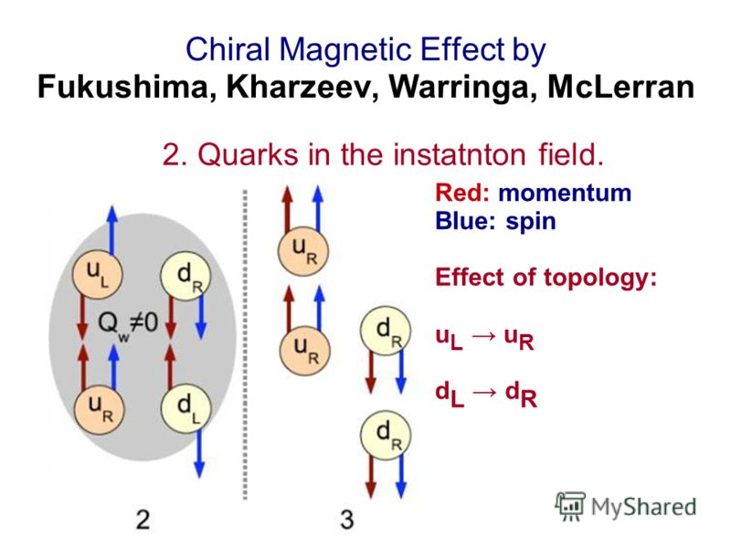 Chiral Magnetic Effect by Fukushima, Kharzeev, Warringa, McLerran 2. Quarks in the instatnton field. Red: momentum Blue: spin Effect of topology: u L u R d L d R