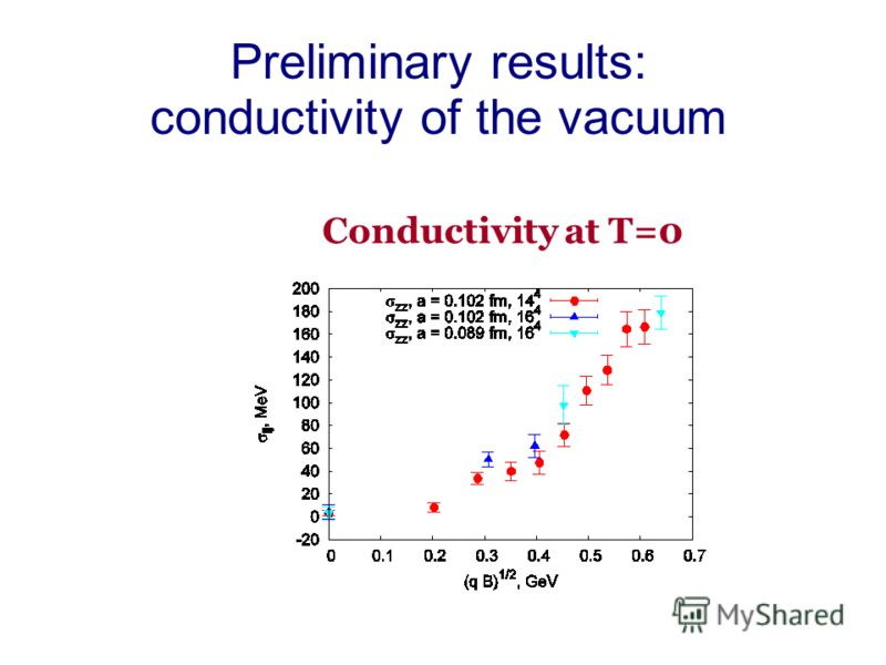 Preliminary results: conductivity of the vacuum Conductivity at T=0