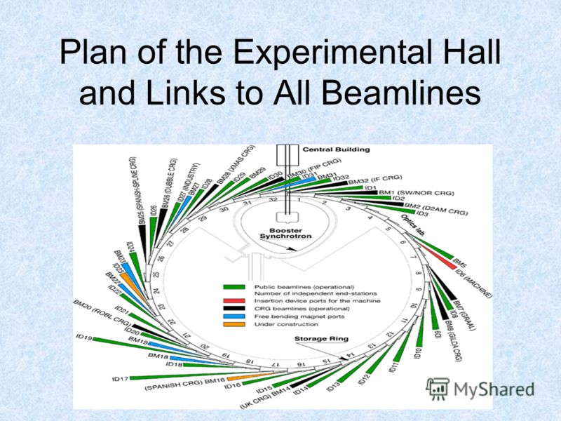 Plan of the Experimental Hall and Links to All Beamlines