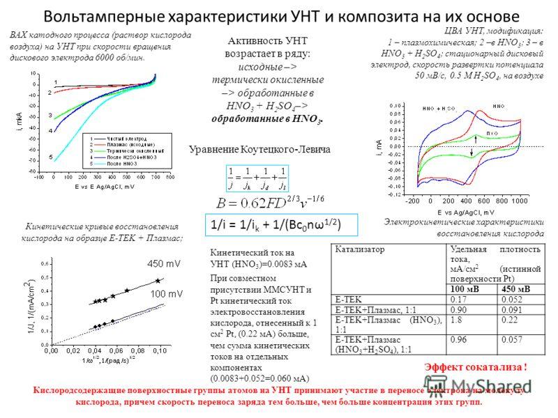 Электрокинетические характеристики восстановления кислорода Вольтамперные характеристики УНТ и композита на их основе Эффект сокатализа ! Активность УНТ возрастает в ряду: исходные –> термически окисленные –> обработанные в HNO 3 + H 2 SO 4 –> обрабо