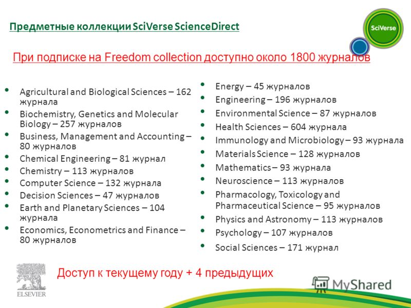 Предметные коллекции SciVerse ScienceDirect Agricultural and Biological Sciences – 162 журнала Biochemistry, Genetics and Molecular Biology – 257 журналов Business, Management and Accounting – 80 журналов Chemical Engineering – 81 журнал Chemistry –
