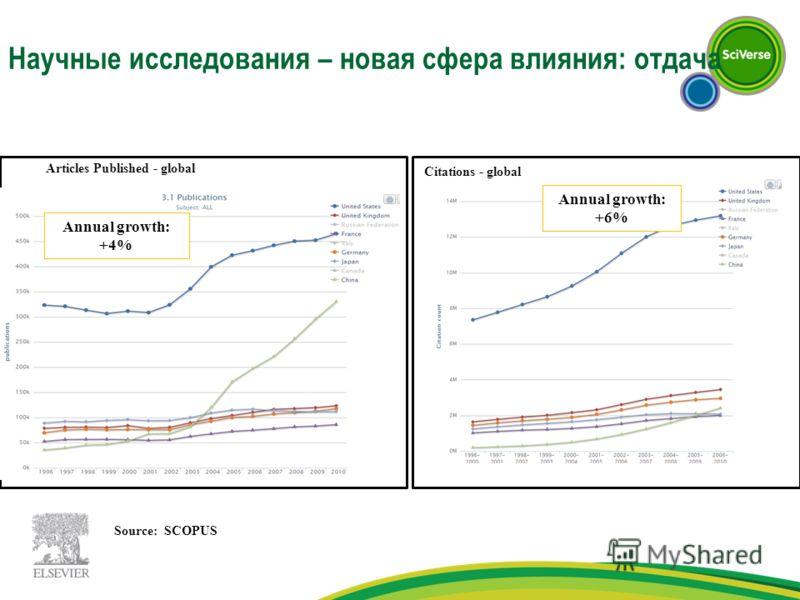 Научные исследования – новая сфера влияния: отдача Articles Published - global Annual growth: +4% Citations - global Annual growth: +6% Source: SCOPUS