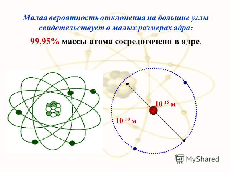 Большинство α-частиц рассеивалось на углы порядка 3° Отдельные α-частицы отклонялись на большие углы, до 150º (одна из нескольких тысяч) Такое отклонение возможно лишь при взаимодействии практически точечного положительного заряда – ядра атома – с бл
