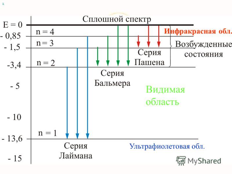 Внутренняя энергия атома слагается из кинетической энергии электрона и потенциальной энергией взаимодействия электрона с ядром: х Отсюда видно, что: энергия электрона может принимать только дискретные значения, т.к.n = 1, 2, 3,… Отсюда