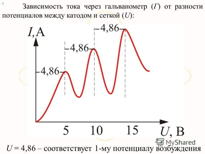 В трубке, заполненной парами ртути при давлении р 1 мм рт. ст., три электрода, катод – сетка – анод. Электроны ускорялись разностью потенциалов U между катодом и сеткой. х Между сеткой и анодом тормозящее поле ( 0,5В)