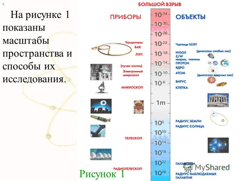х На рисунке 1 показаны масштабы пространства и способы их исследования. Рисунок 1