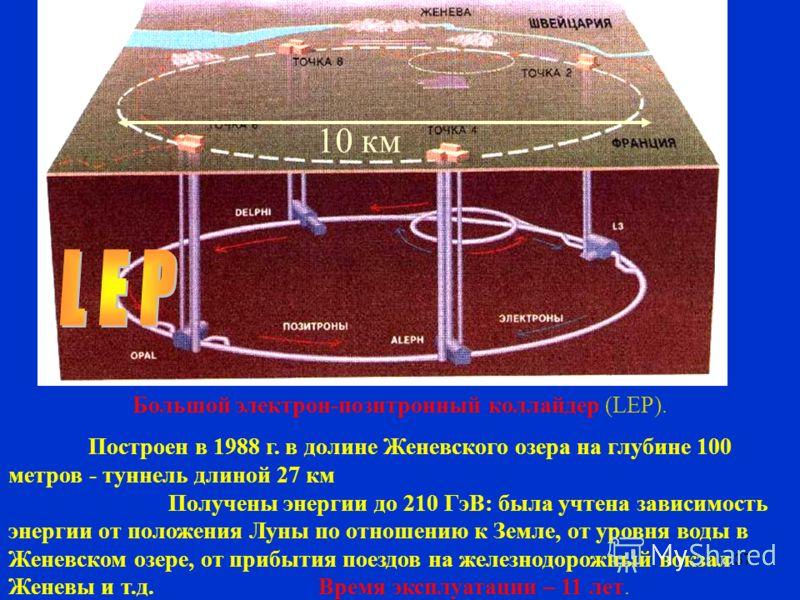 37 10 км Большой электрон-позитронный коллайдер (LEP). Построен в 1988 г. в долине Женевского озера на глубине 100 метров - туннель длиной 27 км Получены энергии до 210 ГэВ: была учтена зависимость энергии от положения Луны по отношению к Земле, от у