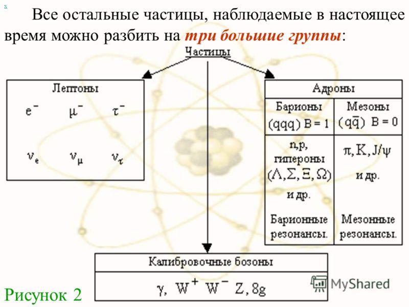 Все остальные частицы, наблюдаемые в настоящее время можно разбить на три большие группы: х Рисунок 2