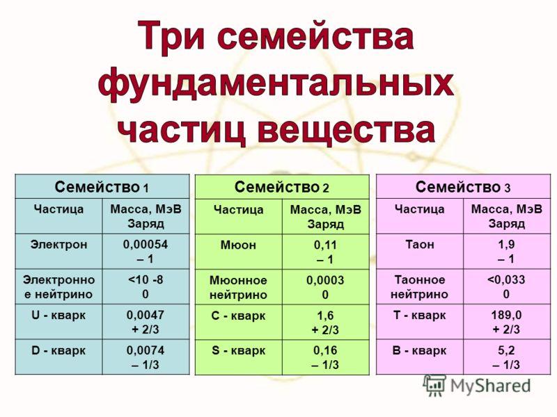 Семейство 1 ЧастицаМасса, МэВ Заряд Электрон0,00054 – 1 Электронно е нейтрино