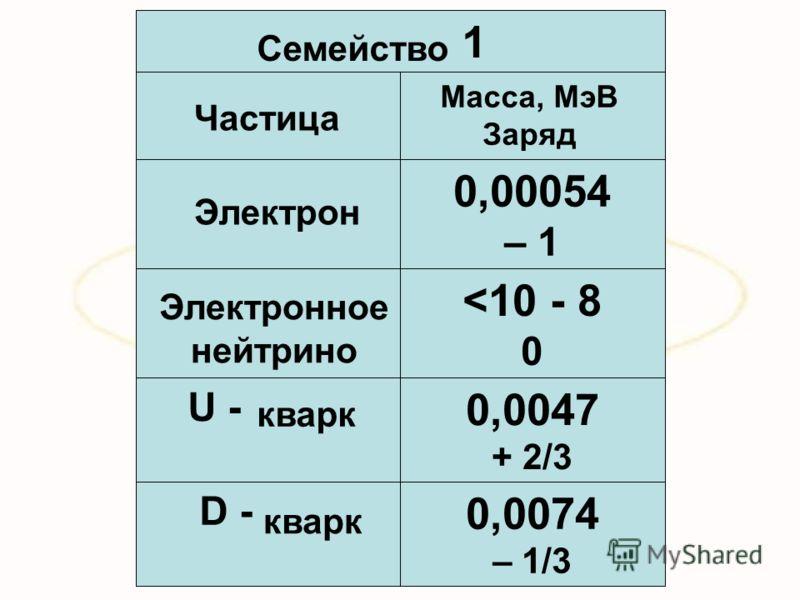 0,0074 – 1/3 D - 0,0047 + 2/3 U -