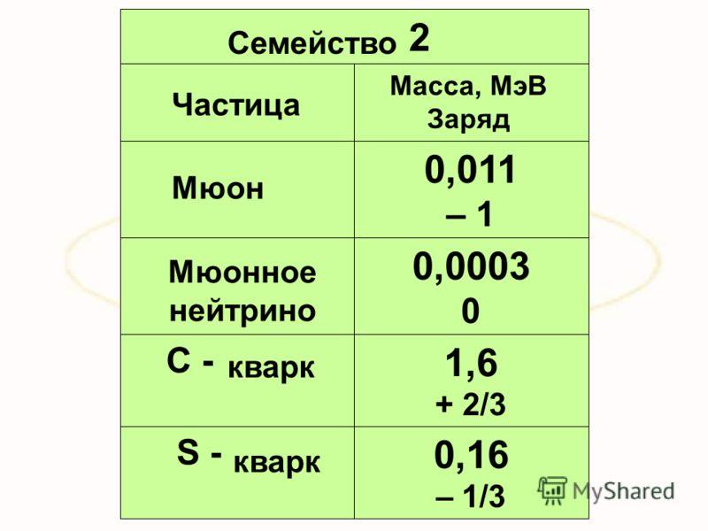 0,16 – 1/3 S - 1,6 + 2/3 С - 0,0003 0 0,011 – 1 2 Частица Семейство Масса, МэВ Заряд Мюон Мюонное нейтрино кварк