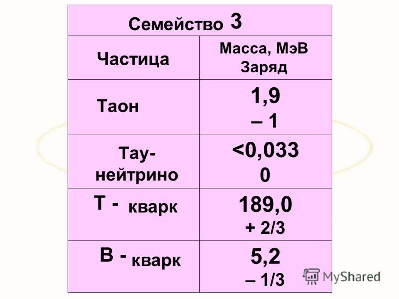 5,2 – 1/3 B - 189,0 + 2/3 T -