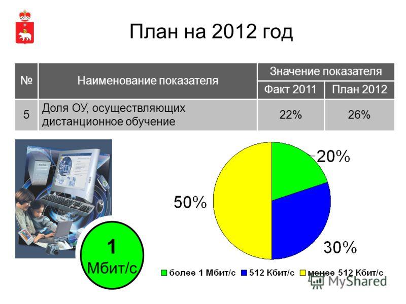 План на 2012 год Наименование показателя Значение показателя Факт 2011План 2012 5 Доля ОУ, осуществляющих дистанционное обучение 22%26% 1 Мбит/с