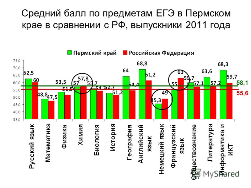 Средний балл по предметам ЕГЭ в Пермском крае в сравнении с РФ, выпускники 2011 года 55,6 58,158,1