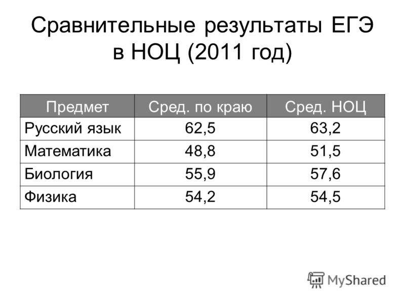 Сравнительные результаты ЕГЭ в НОЦ (2011 год) ПредметСред. по краюСред. НОЦ Русский язык62,563,2 Математика48,851,5 Биология55,957,6 Физика54,254,5