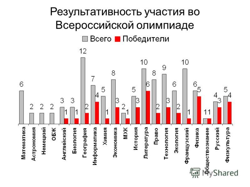 Результативность участия во Всероссийской олимпиаде